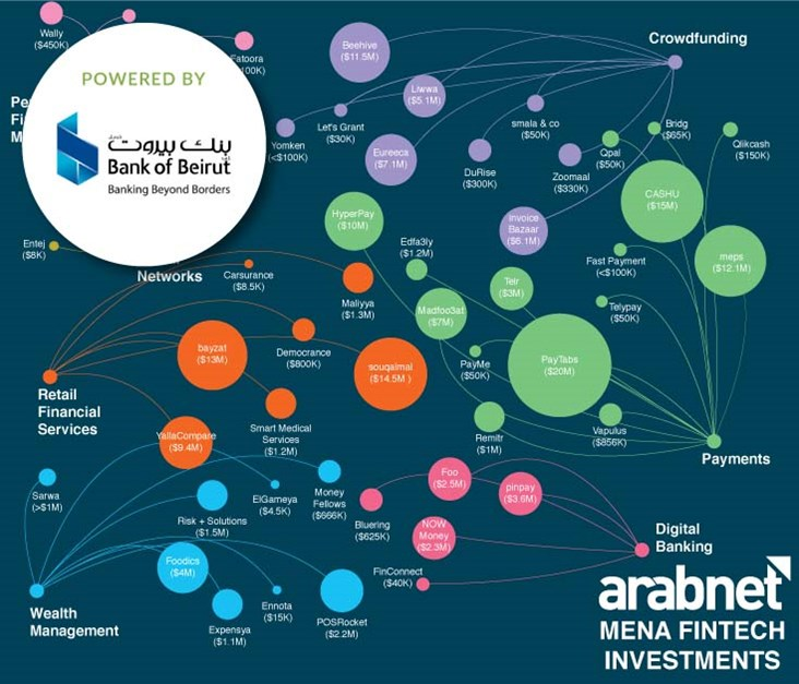 Over $200M Invested in Fintech Startups Across MENA